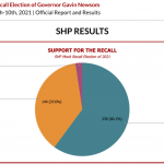 SHP Mock Recall Election Results